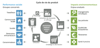 Ecpar l 39 analyse du cycle de vie - Cycle de vie du papier ...